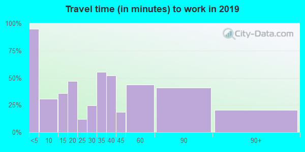 76453 zip code travel time to work (commute)