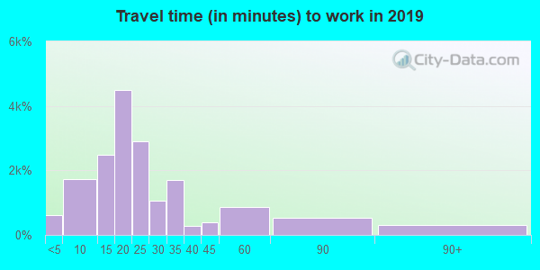 76513 zip code travel time to work (commute)