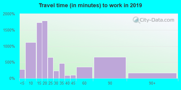 76541 zip code travel time to work (commute)