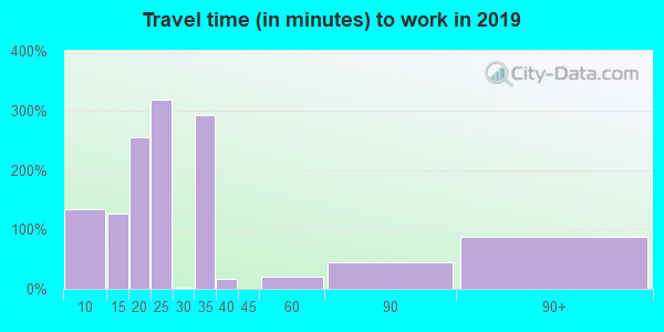 76640 zip code travel time to work (commute)
