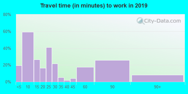 76660 zip code travel time to work (commute)
