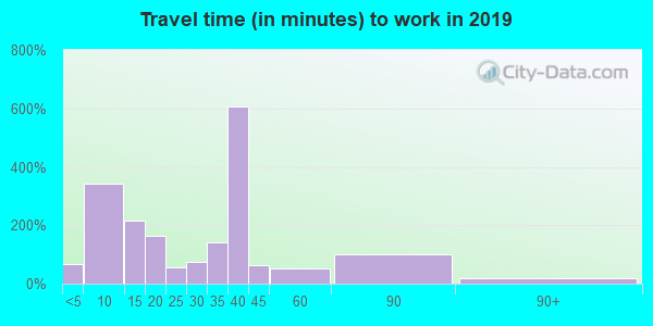 76661 zip code travel time to work (commute)