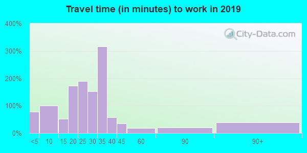 76682 zip code travel time to work (commute)