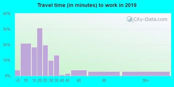 76705 zip code travel time to work (commute)
