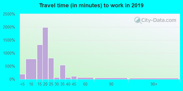 76707 zip code travel time to work (commute)