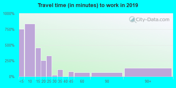 76825 zip code travel time to work (commute)
