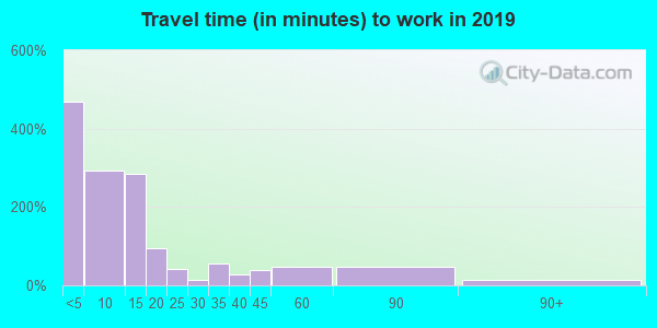 76844 zip code travel time to work (commute)
