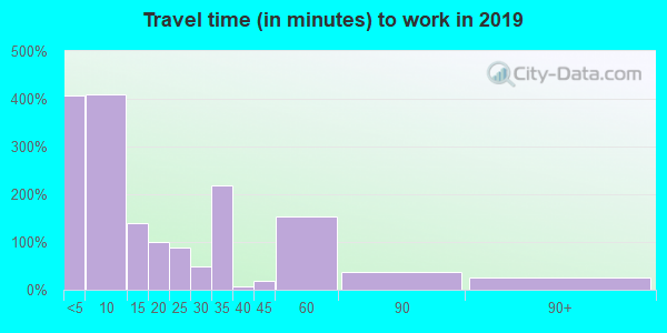 76856 zip code travel time to work (commute)