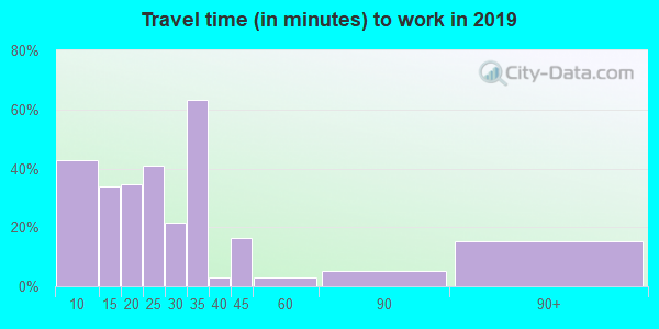76875 zip code travel time to work (commute)