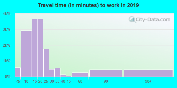 76901 zip code travel time to work (commute)