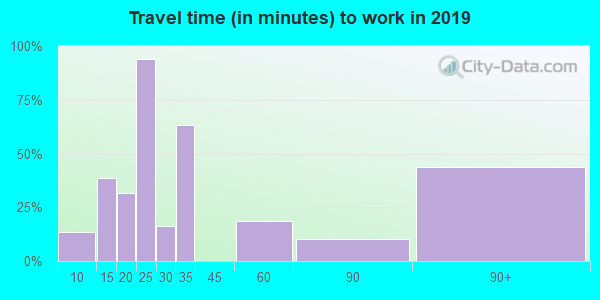 76934 zip code travel time to work (commute)