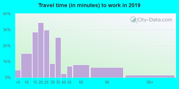 77004 zip code travel time to work (commute)
