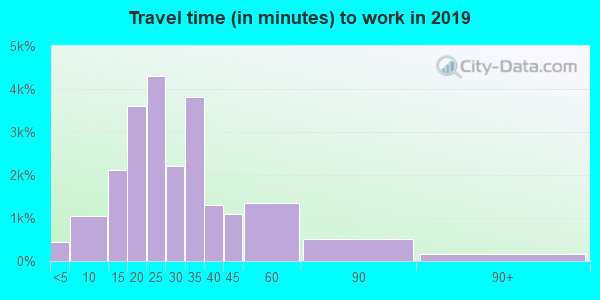 77008 zip code travel time to work (commute)