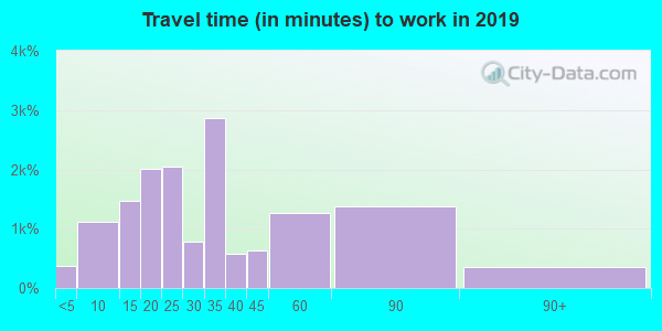 77017 zip code travel time to work (commute)