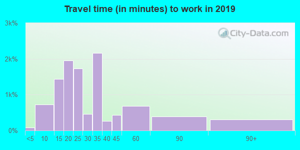 77021 zip code travel time to work (commute)