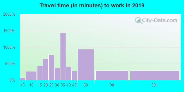 77028 zip code travel time to work (commute)