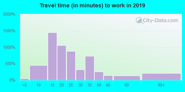 77030 zip code travel time to work (commute)