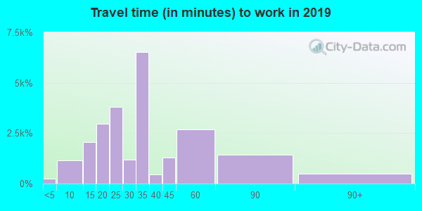 77040 zip code travel time to work (commute)