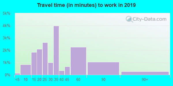 77041 zip code travel time to work (commute)