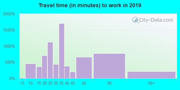 77048 zip code travel time to work (commute)