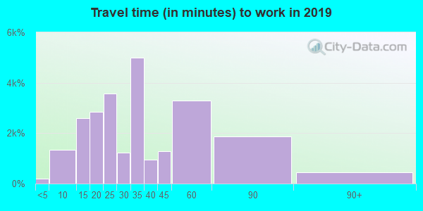 77064 zip code travel time to work (commute)