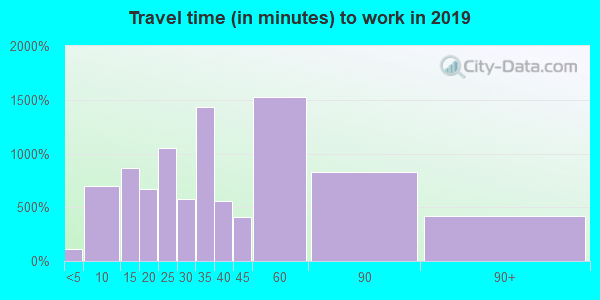 77069 zip code travel time to work (commute)