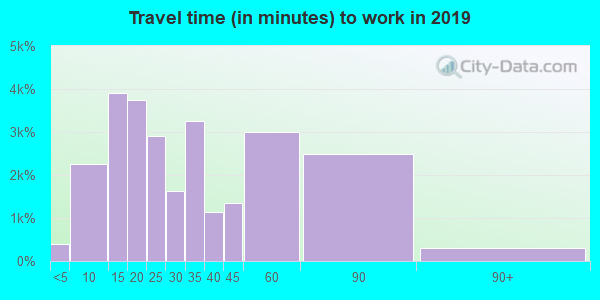 77070 zip code travel time to work (commute)
