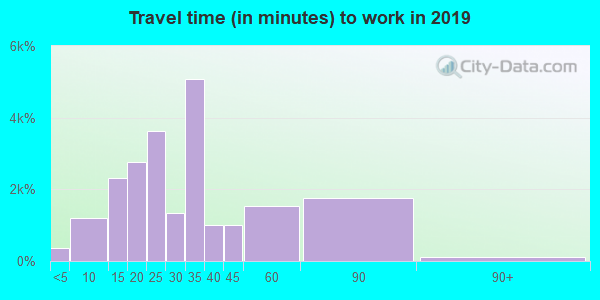 77080 zip code travel time to work (commute)