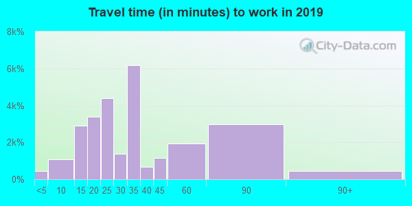77081 zip code travel time to work (commute)