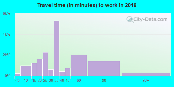 77093 zip code travel time to work (commute)