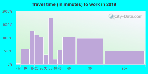 77303 zip code travel time to work (commute)