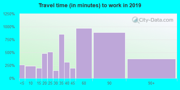 77336 zip code travel time to work (commute)