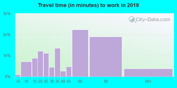 77345 zip code travel time to work (commute)