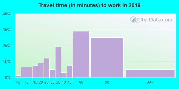 77355 zip code travel time to work (commute)
