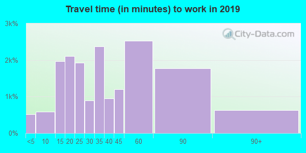 77365 zip code travel time to work (commute)