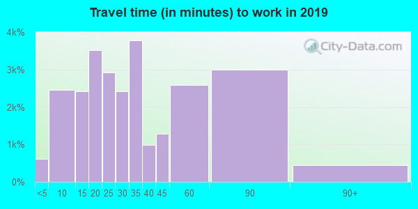 77375 zip code travel time to work (commute)