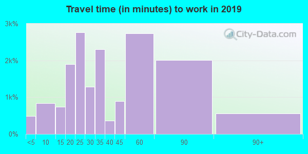 77389 zip code travel time to work (commute)