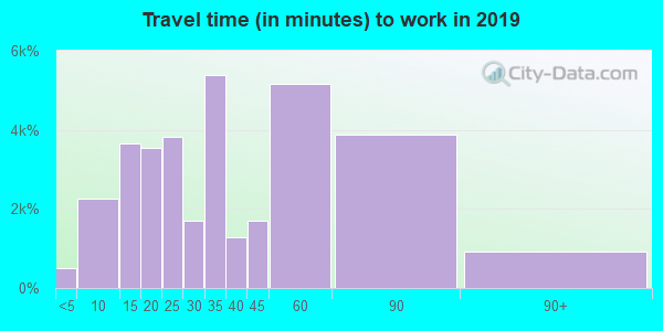 77450 zip code travel time to work (commute)