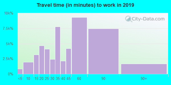 77494 zip code travel time to work (commute)
