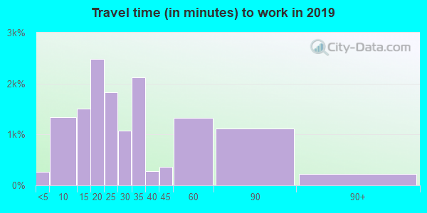 77515 zip code travel time to work (commute)