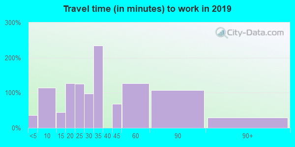77534 zip code travel time to work (commute)