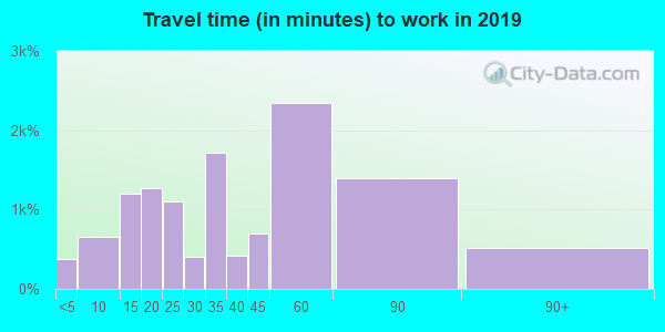 77535 zip code travel time to work (commute)
