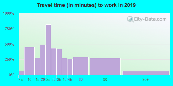 77547 zip code travel time to work (commute)