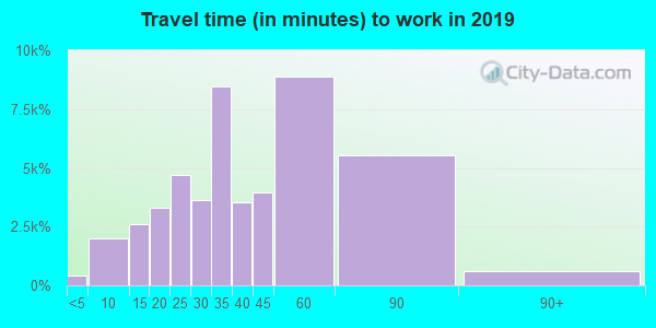 77584 zip code travel time to work (commute)