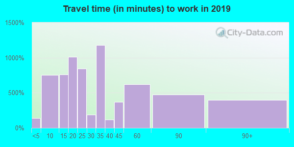 77587 zip code travel time to work (commute)