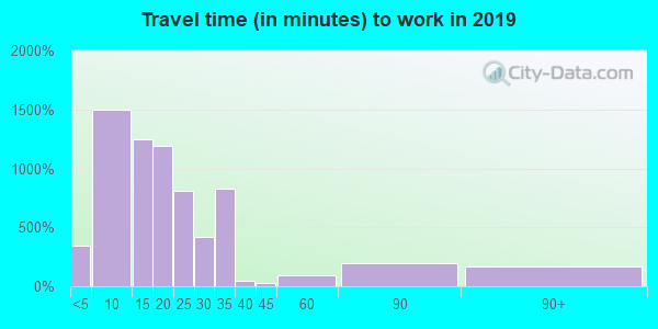 77619 zip code travel time to work (commute)