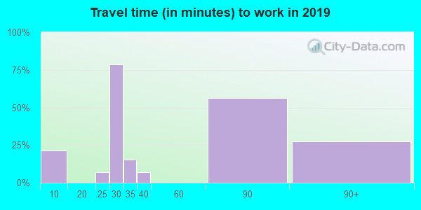 77624 zip code travel time to work (commute)