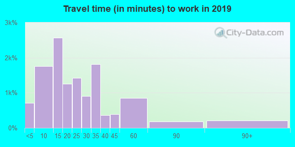 77630 zip code travel time to work (commute)