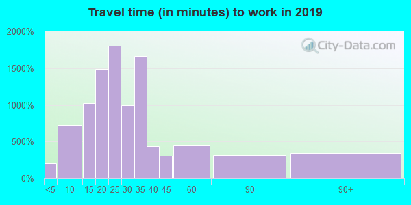 77657 zip code travel time to work (commute)