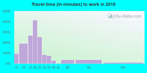 77702 zip code travel time to work (commute)
